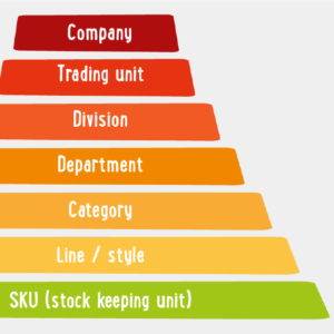 merchandise hierarchy